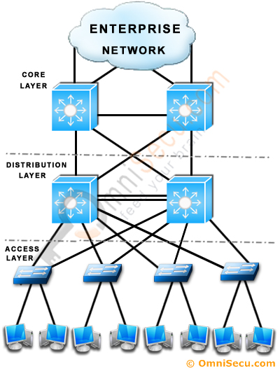Cisco Three Layer Network Model