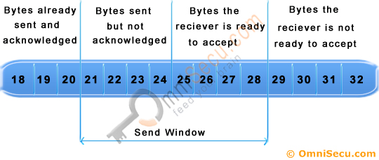 TCP Sliding Window 2
