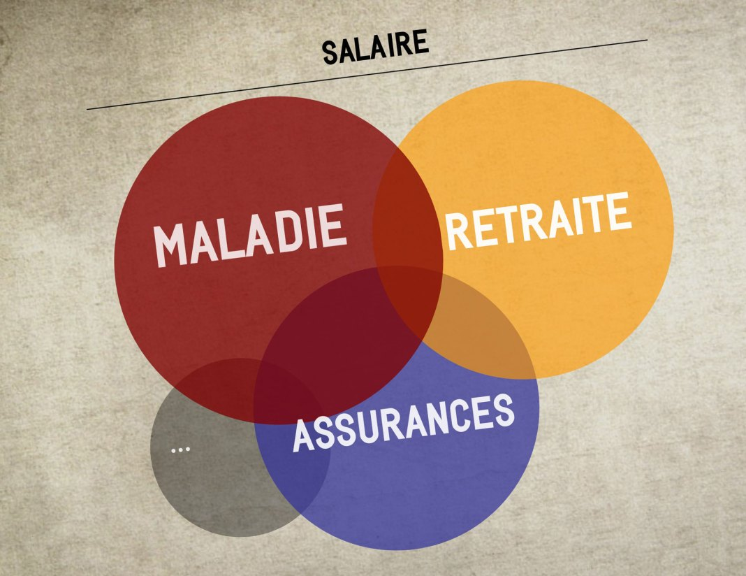 Cotisations salaire France vs Québec