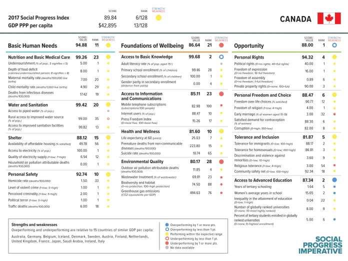 Score Canada 2017 - Pays où il fait bon vivre