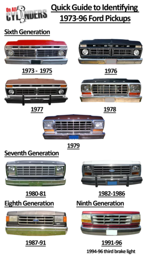 Ride Guides: A Quick Guide to Identifying 197396 Ford