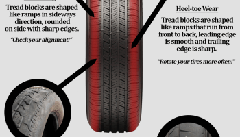 Which Tire Has More Tread