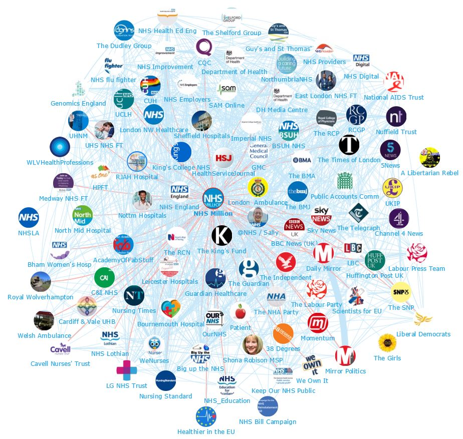 NHS Influencers - Who are they and what are they saying? Brands Network Map