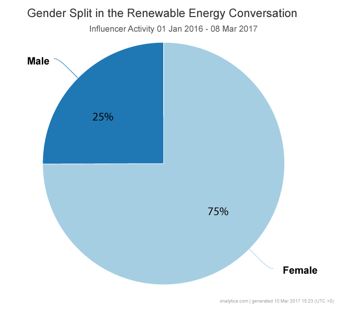 Onalytica - Renewable Energy and #Women4Climate - What's the Connection? Gender Split Pie Chart