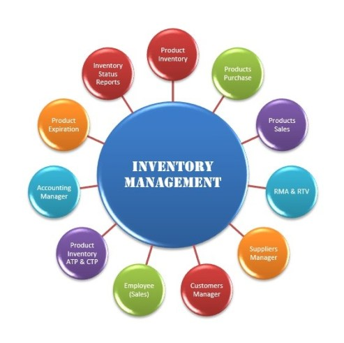 Inventory-Control-System-Module