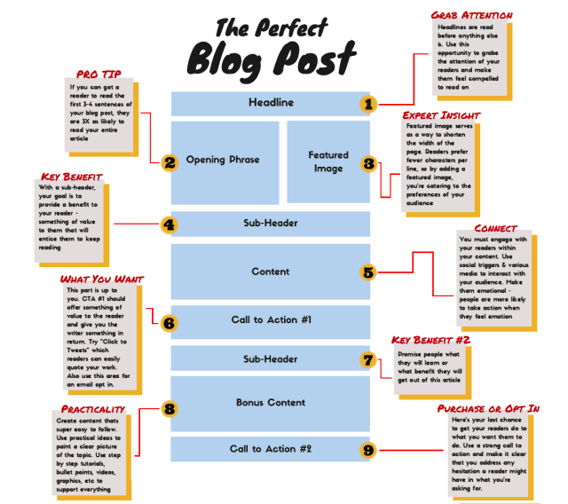 How to Write a Blog Post [Step-by-Step]  On Blast Blog