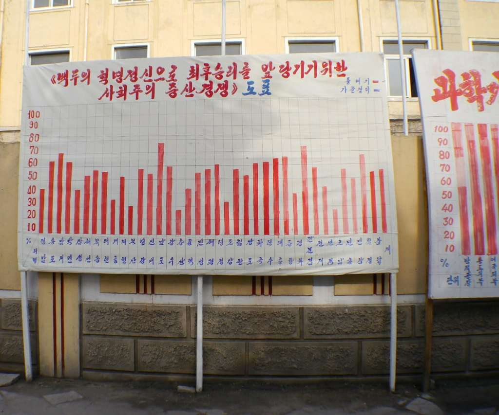Factory output competition North Korea