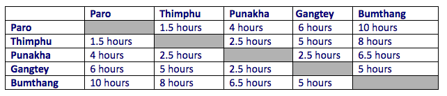 """Distances and travel times in Bhutan"""
