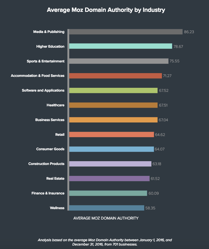 Average domain authority by industry