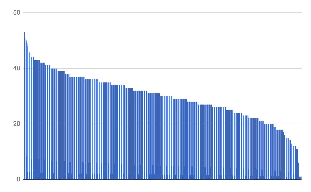 Histogram showing a distribution of DA