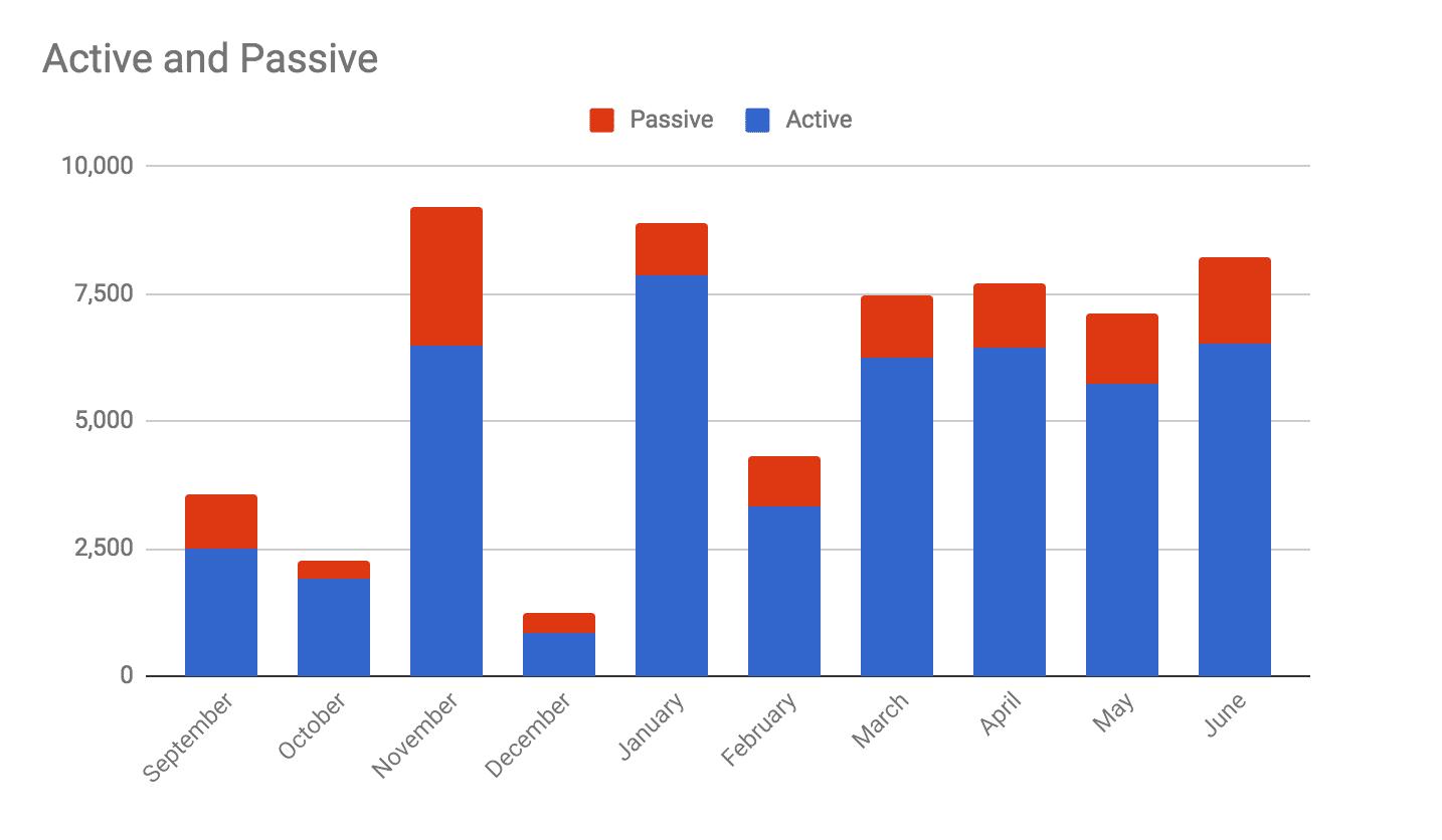 Passive vs Active Income June 2018
