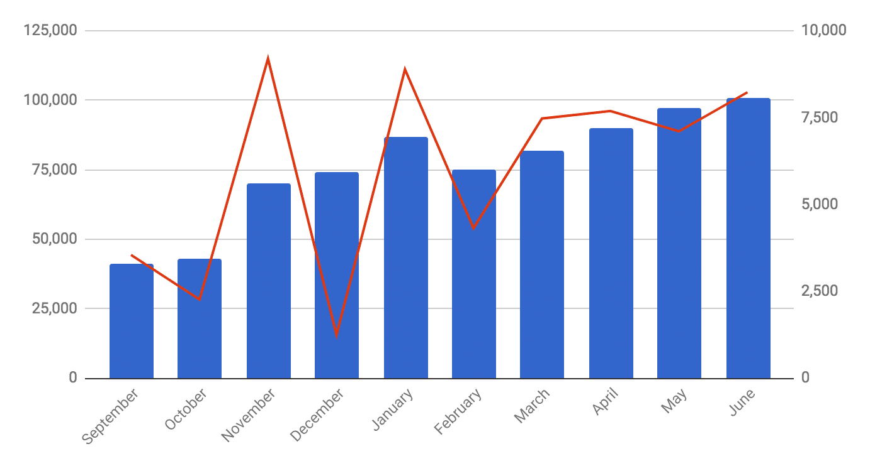 Readership in June 2018