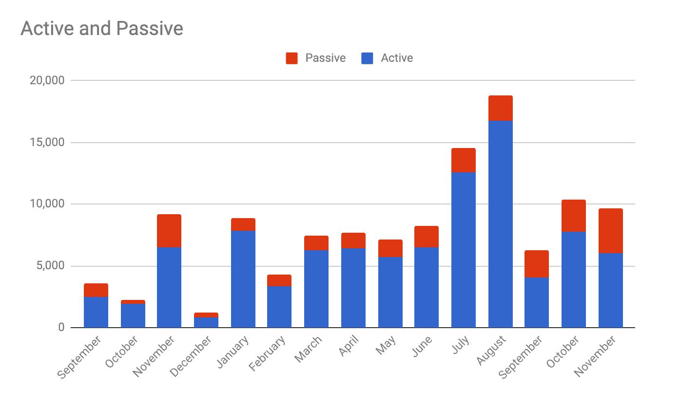 Passive vs active nov