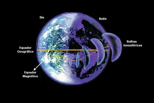 Ilustração do movimento das bolhas ionosféricas sobre a região brasileira