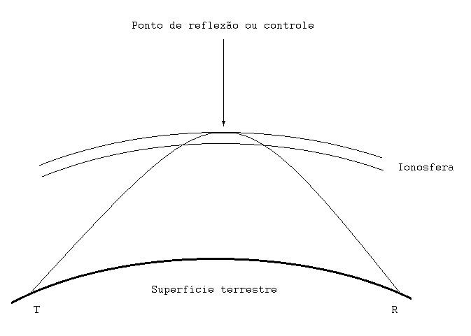 Curva de propagação