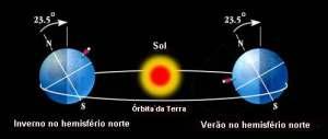 Inclinação da Terra e posição dos hemisférios no inverno e verão no hemisfério norte