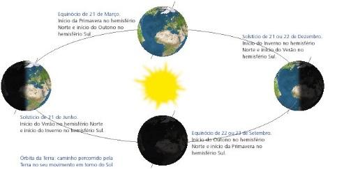 Solstícios e equinócios da Terra e respectivas estações em cada hemisfério