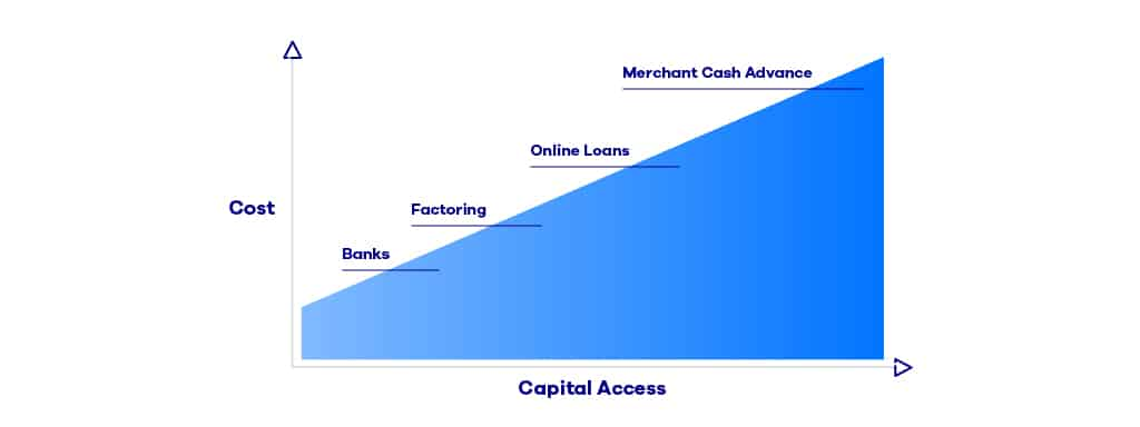Commercial-loans_OnDeck