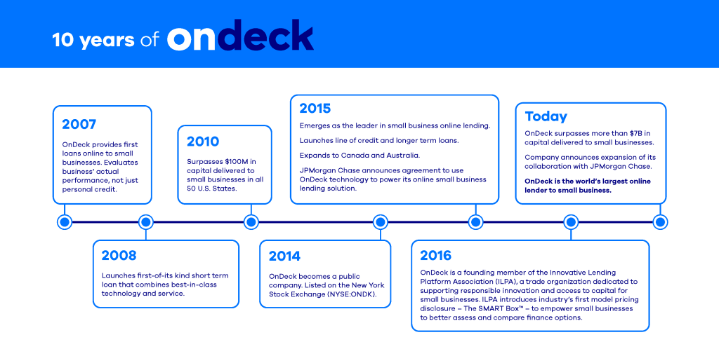 OnDeck 10-years-of-Innovation-timeline