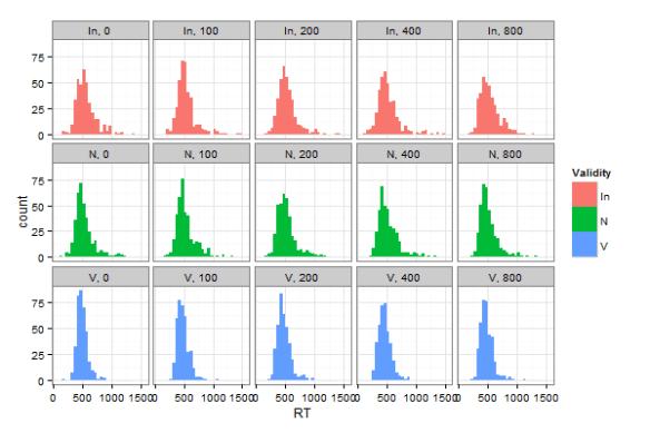 Histogramy reakčních časů jednotlivých participantů dle SOA a Validity