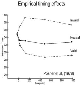 Původní data z Posner et al.,1978. Chybové úsečky tehdy ještě moc nefrčely.