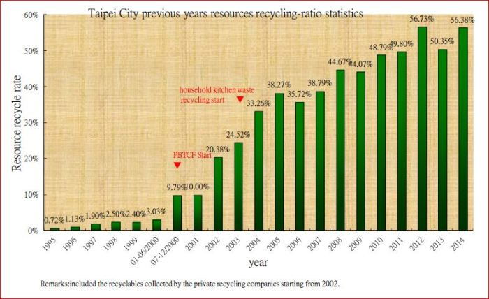 recycling rates taipei, one brown planet