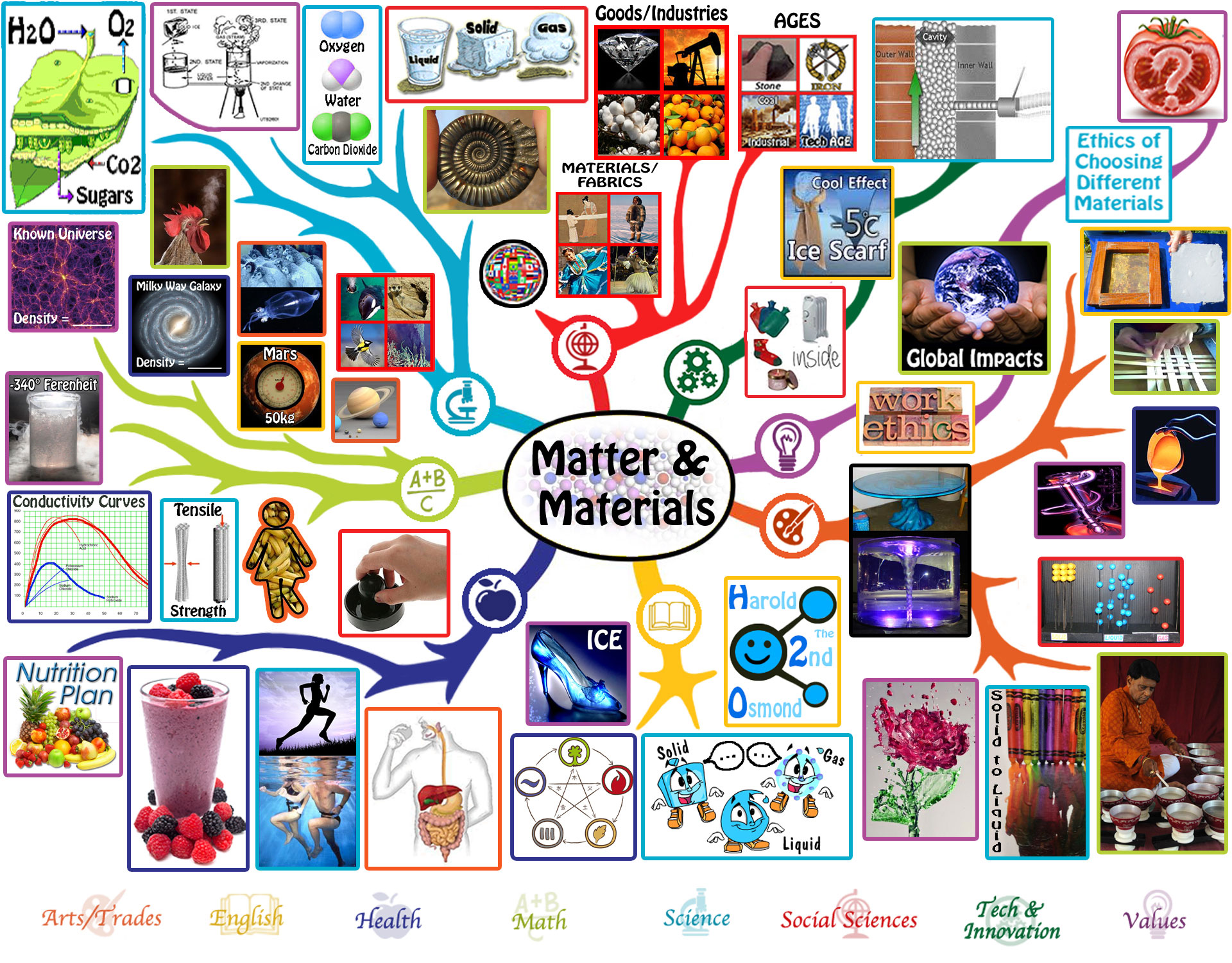Matter Amp Materials Lesson Plan Free Shared Education For
