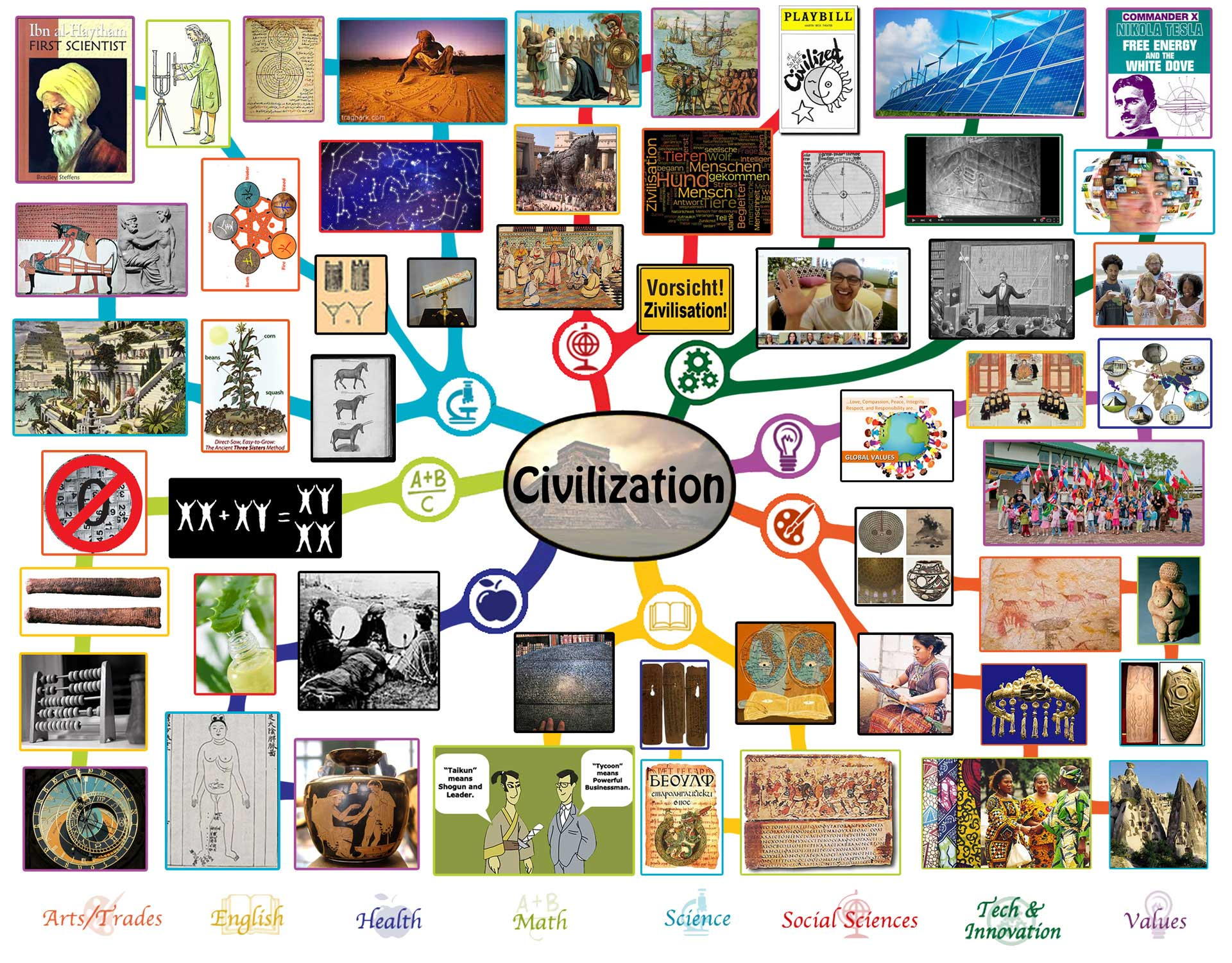 Civilization Lesson Plan All Subjects