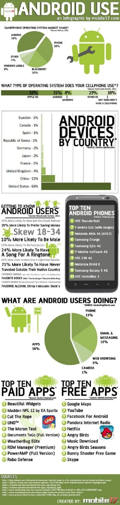 Uso actual de Android