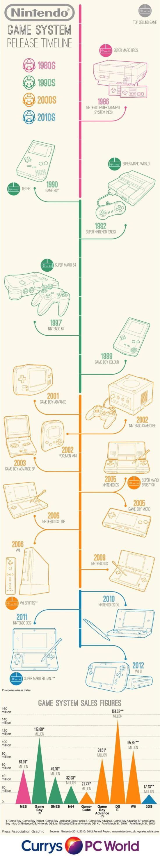 Infografía: La evolución de las consolas de Nintendo