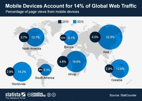 Infografía: Los equipos móviles acaparan el 14% de tráfico mundial de Internet