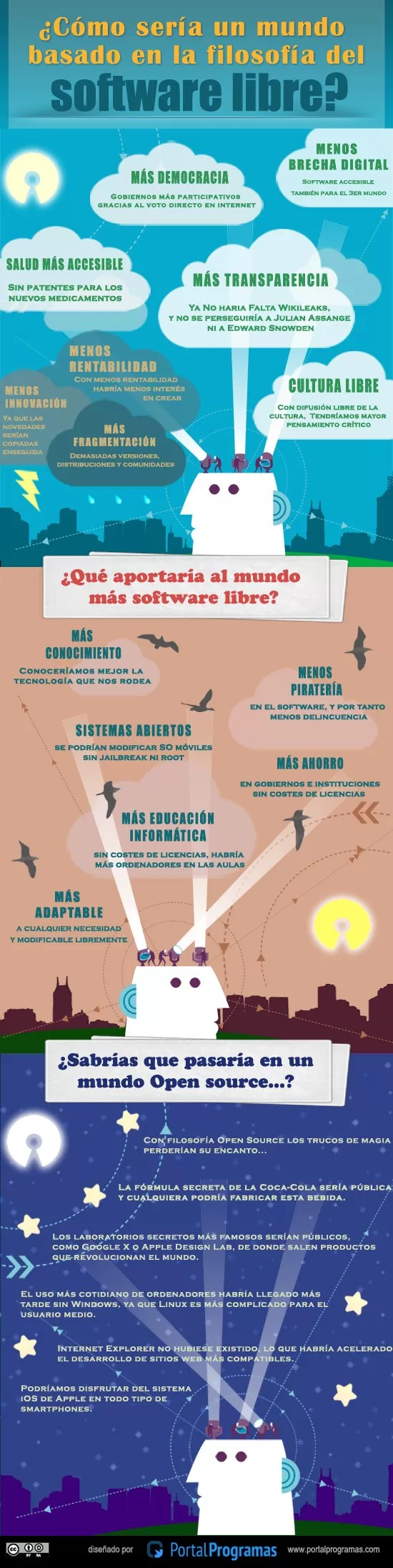 Infografía Software Libre