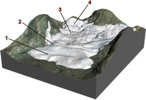 Glacial ice   Glaciers   Earth processes   OneGeology Kids