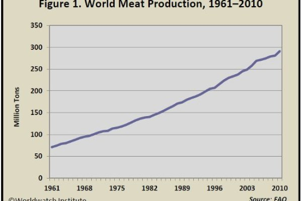 Vital_Signs_Trend_Meat_Figure_1