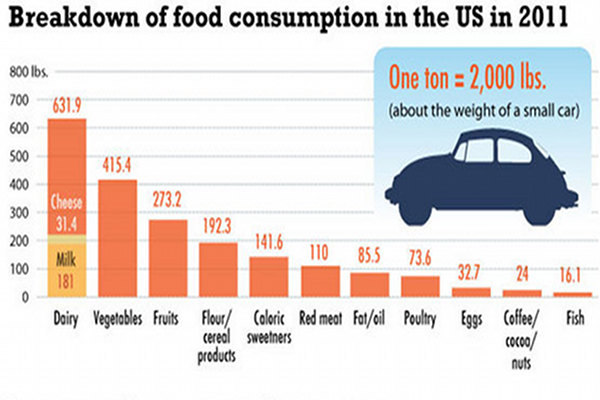 Infographic: Americans Eat a Ton of Food Per Year
