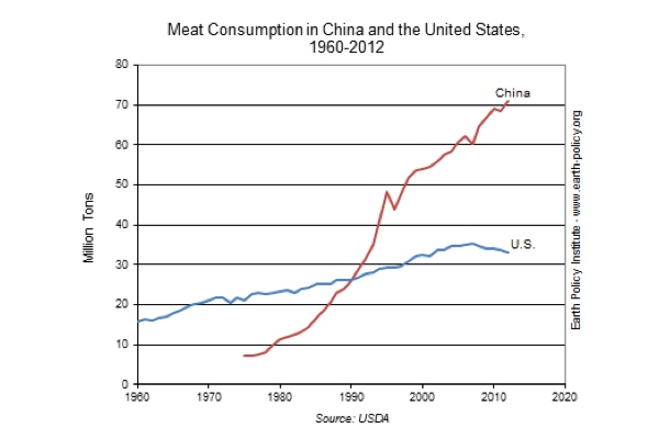 Meat Consumption in China Now Double that of the U.S.