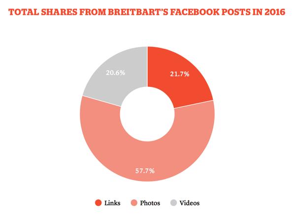 Breitbart shares