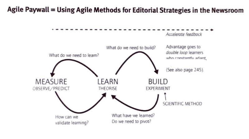 an agile editorial model