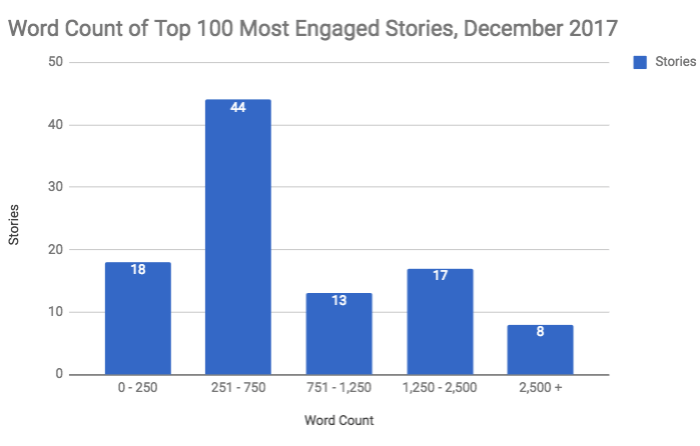 100 most engaged stories on Facebook