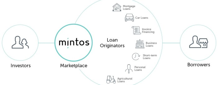 how crowdlending works p2p mintos