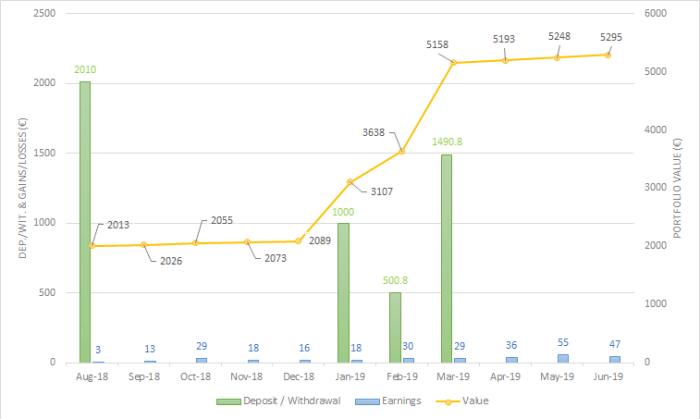 Portfolio evolution Mintos June 2019 one million journey