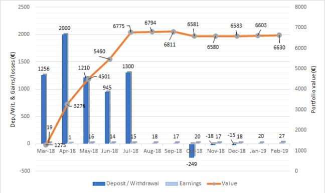 Portfolio evolution housers Feb-19 one million journey