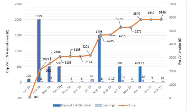 Property partner portfolio evolution Feb-19 one million journey