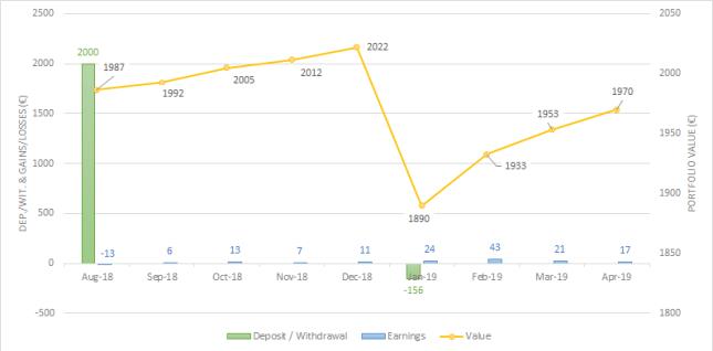 Crowdestate portfolio evolution Apr-19 one million journey