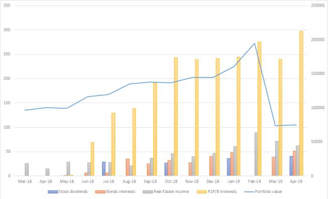 Passive Income By Asset Allocation April_19 one million journey