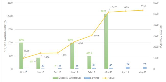 Envestio May 2019 one million journey