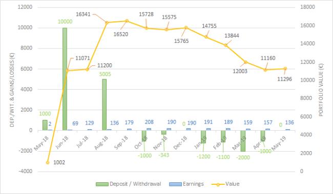 Grupeer May 2019 one million journey