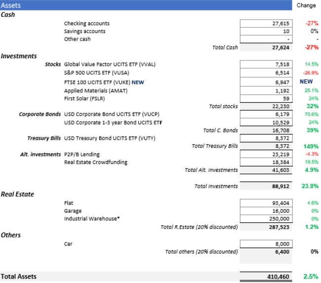 Net Worth 2019 Half term one million journey