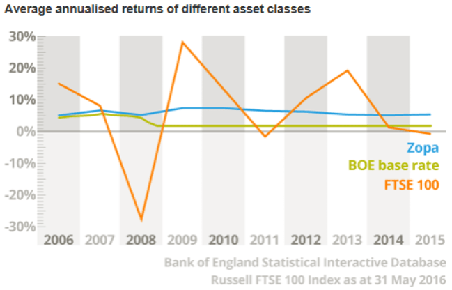 Zopa annualised returns during the 2008 financial crisis