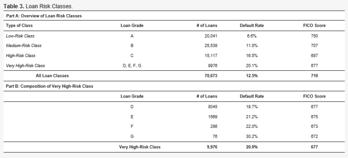 loan risk classes peer-to-peer lending one million journey